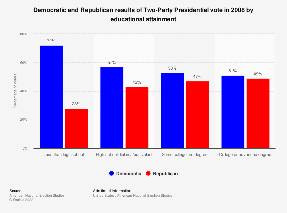 Statistic: Democratic and Republican results of Two-Party Presidential vote in 2008 by educational attainment | Statista