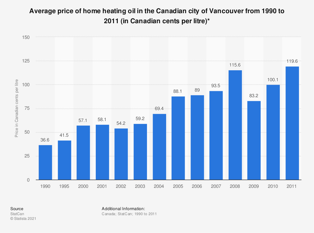 Statistic: Average price of home heating oil in the Canadian city of Vancouver from 1990 to 2011 (in Canadian cents per litre)* | Statista
