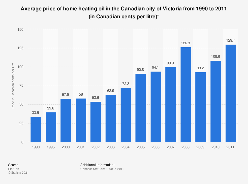 Statistic: Average price of home heating oil in the Canadian city of Victoria from 1990 to 2011 (in Canadian cents per litre)* | Statista