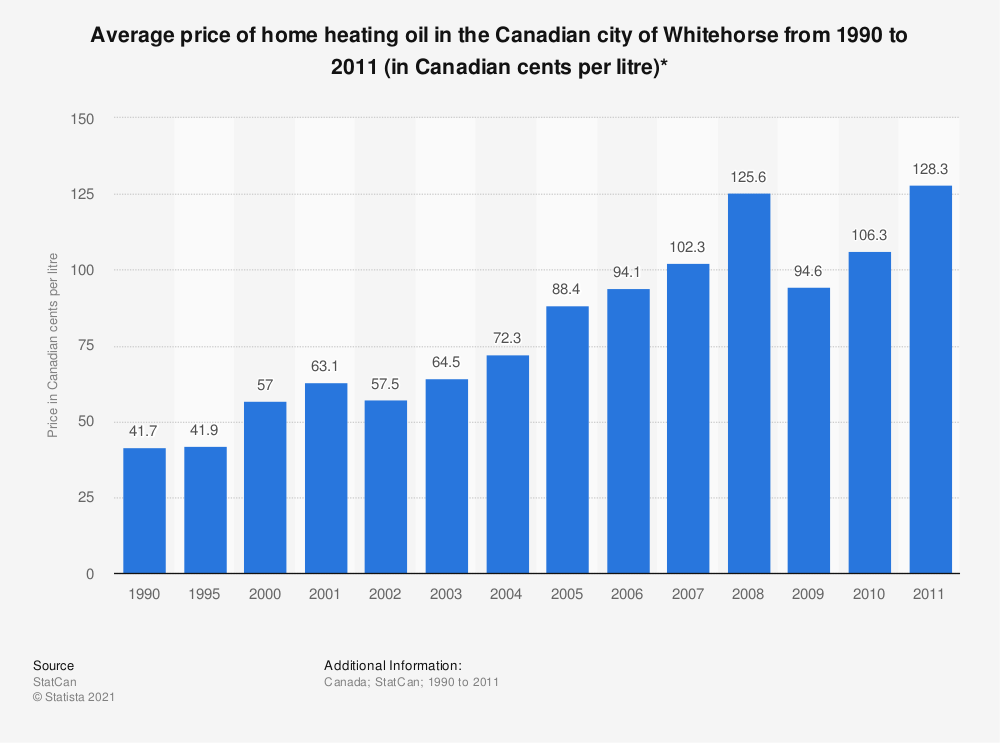 Statistic: Average price of home heating oil in the Canadian city of Whitehorse from 1990 to 2011 (in Canadian cents per litre)*   Statista