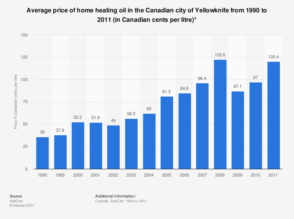 Statistic: Average price of home heating oil in the Canadian city of Yellowknife from 1990 to 2011 (in Canadian cents per litre)* | Statista