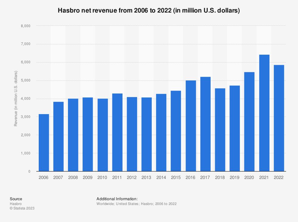 Statistic: Hasbro net revenue from 2006 to 2020 (in million U.S. dollars)*   Statista