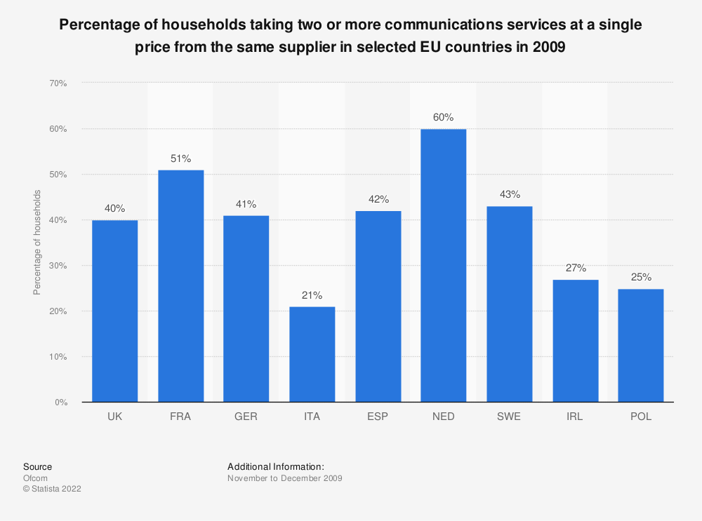 Statistic: Percentage of households taking two or more communications services at a single price from the same supplier in selected EU countries in 2009 | Statista