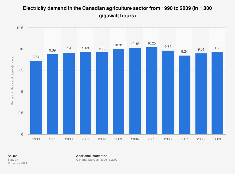 Statistic: Electricity demand in the Canadian agriculture sector from 1990 to 2009 (in 1,000 gigawatt hours) | Statista
