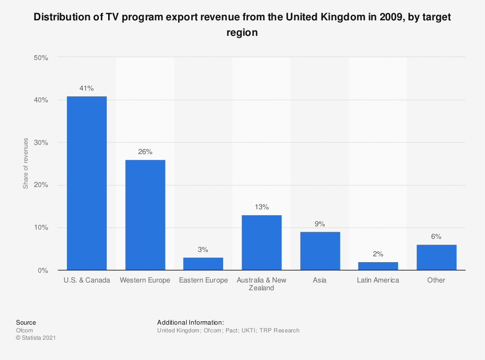 Statistic: Distribution of TV program export revenue from the United Kingdom in 2009, by target region | Statista