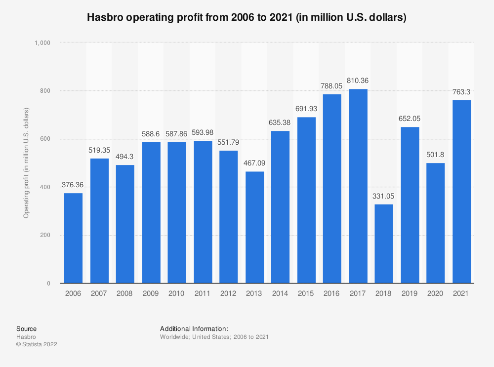 Statistic: Hasbro operating profit from 2006 to 2019 (in million U.S. dollars)* | Statista