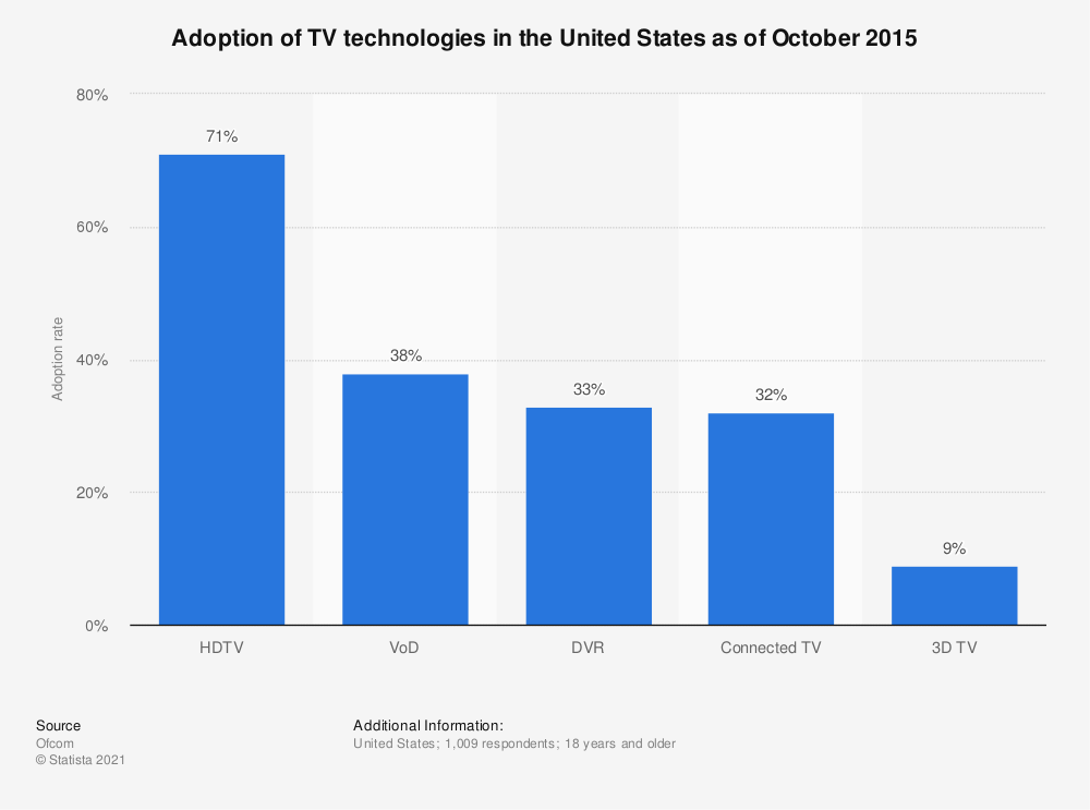 Statistic: Adoption of TV technologies in the United States as of October 2015 | Statista