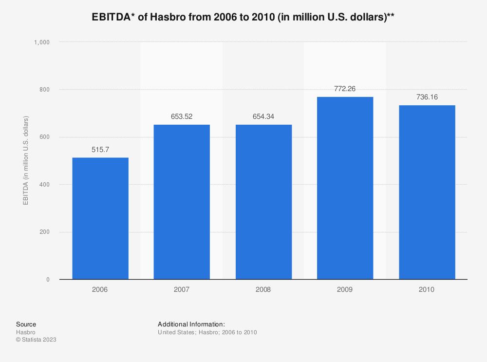Statistic: EBITDA* of Hasbro from 2006 to 2010 (in million U.S. dollars)** | Statista