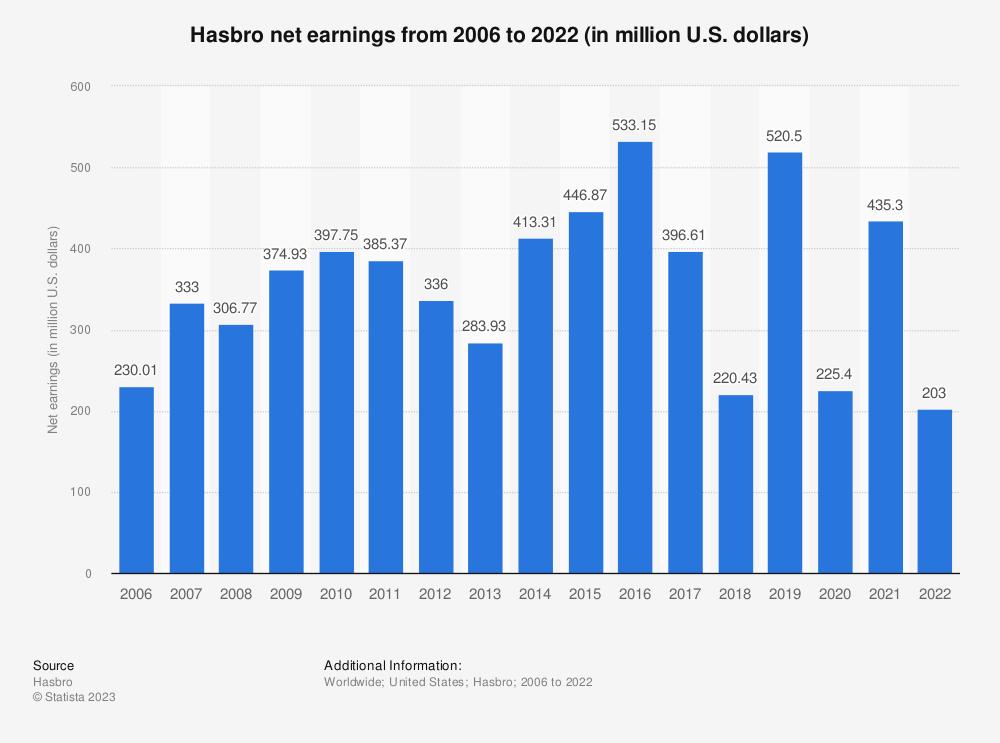 Statistic: Hasbro net earnings from 2006 to 2020 (in million U.S. dollars)*   Statista