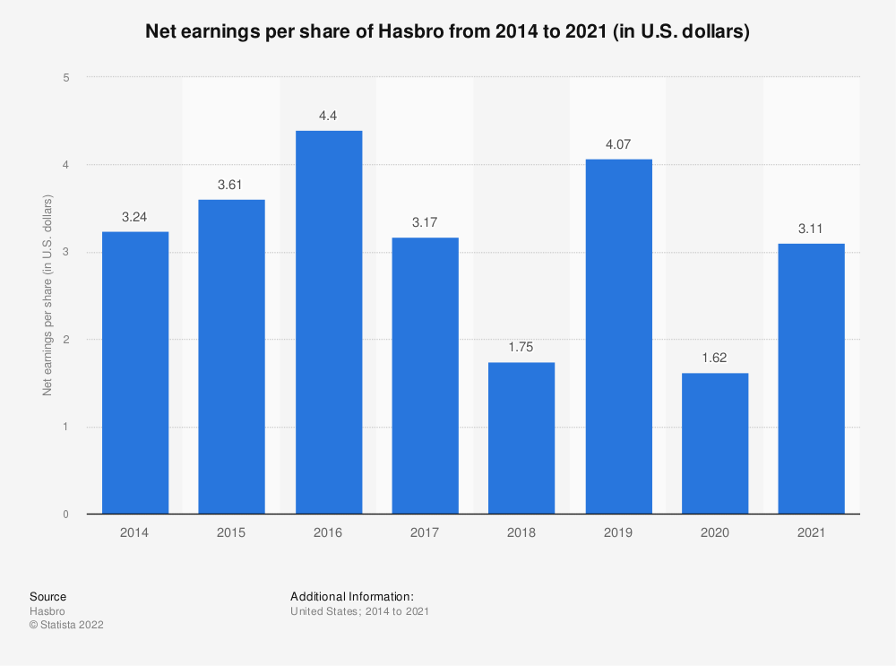 Statistic: Net earnings per share of Hasbro from 2014 to 2019 (in U.S. dollars) | Statista