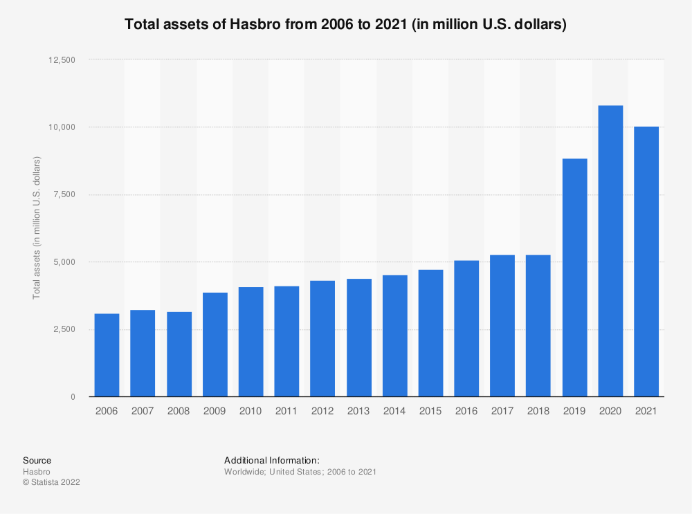 Statistic: Total assets of Hasbro from 2006 to 2018 (in million U.S. dollars)* | Statista