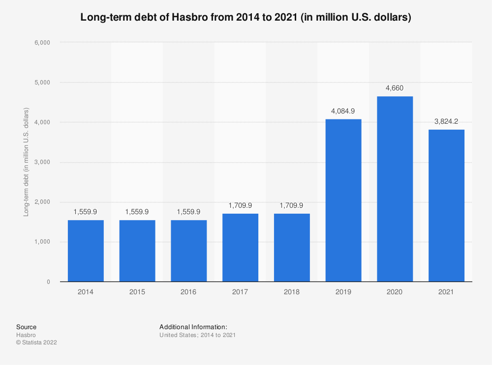 Statistic: Long-term debt of Hasbro from 2014 to 2018 (in million U.S. dollars)* | Statista