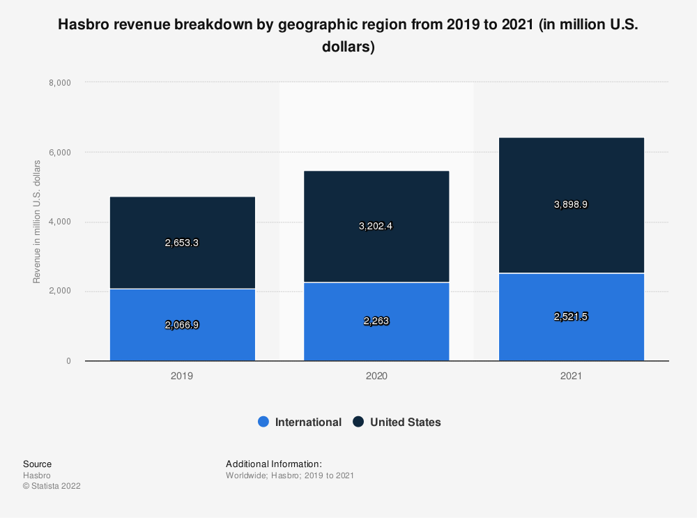 Statistic: Hasbro revenue breakdown by geographic region from 2009 to 2020 (in million U.S. dollars)* | Statista