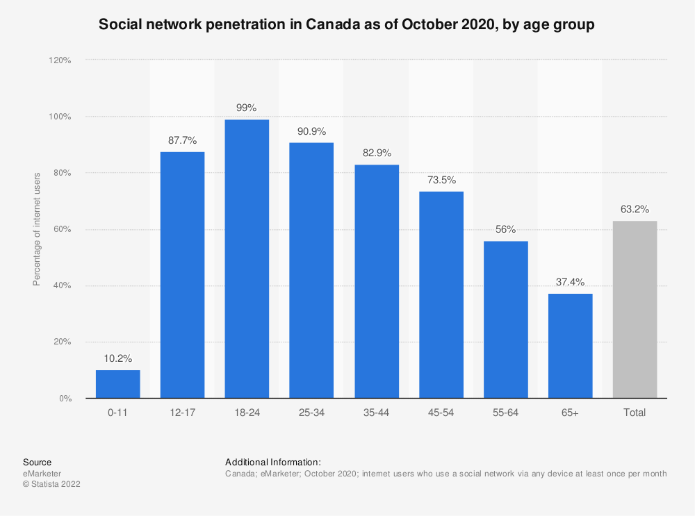 Statistic: Percentage of internet users in Canada who have a social networking profile in 2011, by age group   Statista