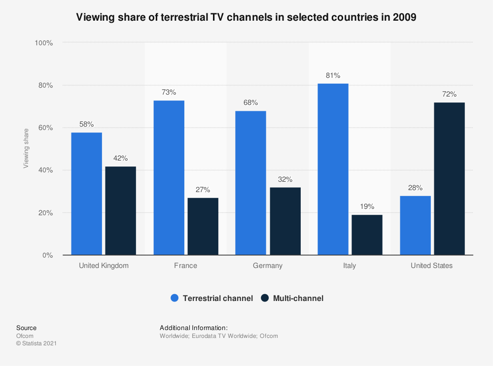 Statistic: Viewing share of terrestrial TV channels in selected countries in 2009 | Statista