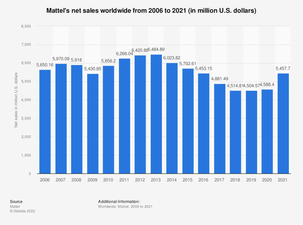 Statistic: Mattel's net sales worldwide from 2006 to 2019 (in million U.S. dollars) | Statista