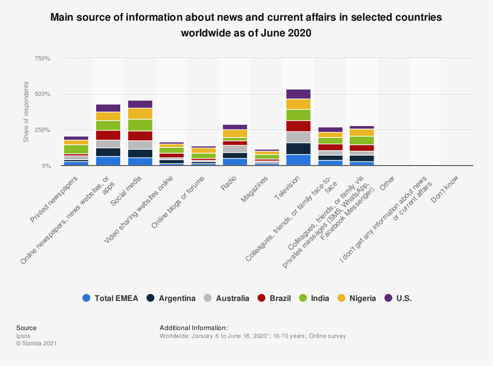 Statistic: Which, if any, is your main source of news? | Statista