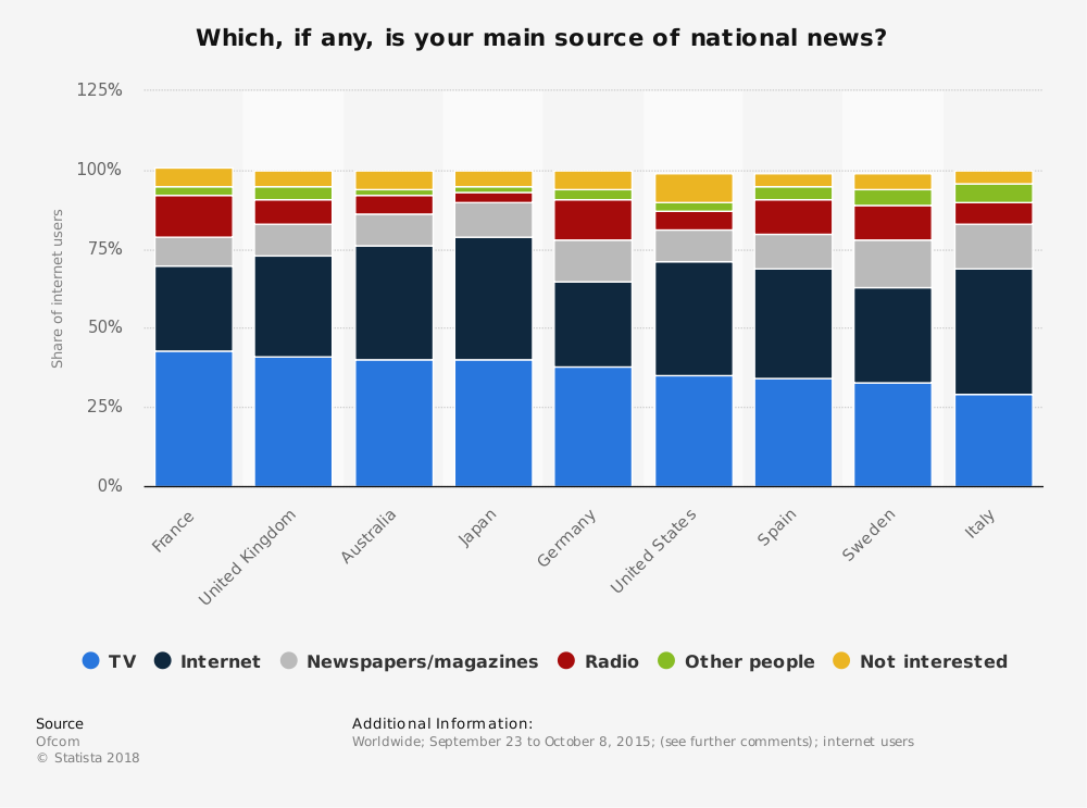 Statistic: Which, if any, is your main source of national news? | Statista