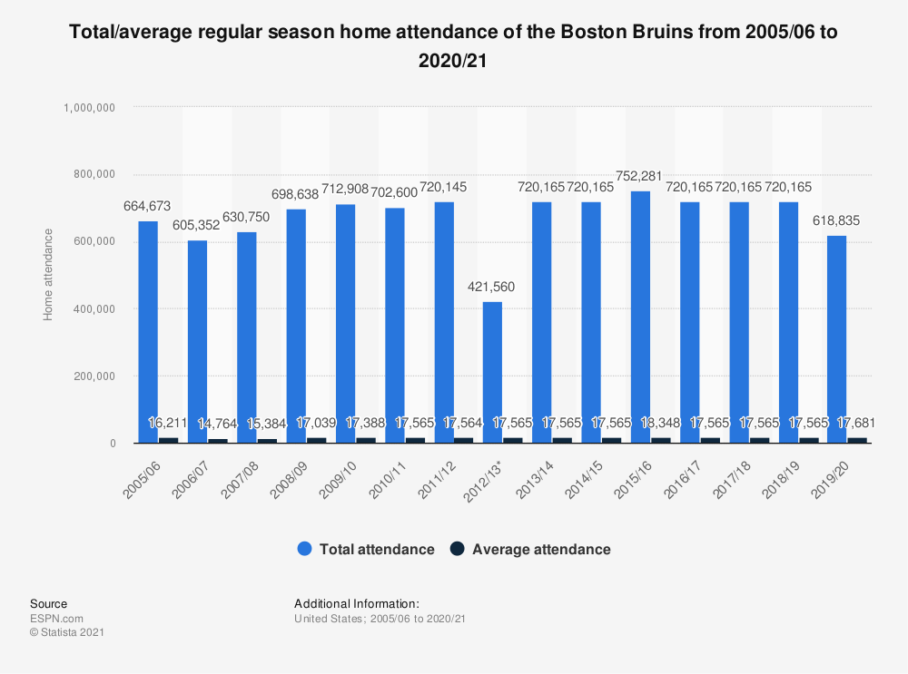 Statistic: Total/average regular season home attendance of the Boston Bruins from 2005/06 to 2018/19 | Statista