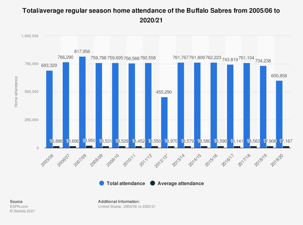 Statistic: Total/average regular season home attendance of the Buffalo Sabres from 2005/06 to 2018/19 | Statista