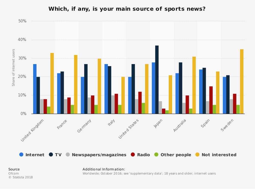 Statistic: Which, if any, is your main source of sports news? | Statista