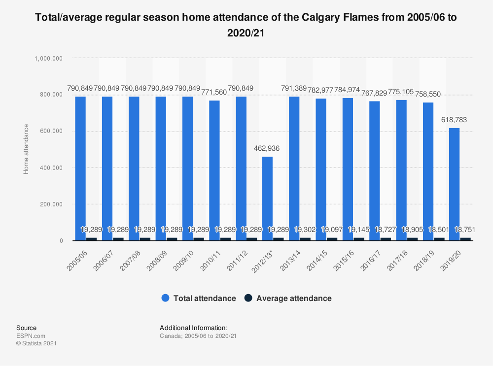 Statistic: Total/average regular season home attendance of the Calgary Flames from 2005/06 to 2017/18 | Statista
