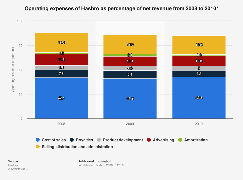 Statistic: Operating expenses of Hasbro as percentage of net revenue from 2008 to 2010* | Statista