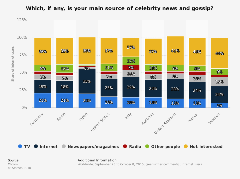 Statistic: Which, if any, is your main source of celebrity news and gossip? | Statista