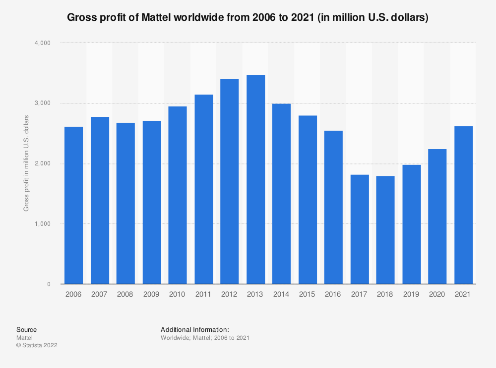 Statistic: Gross profit of Mattel worldwide from 2006 to 2020 (in million U.S. dollars) | Statista