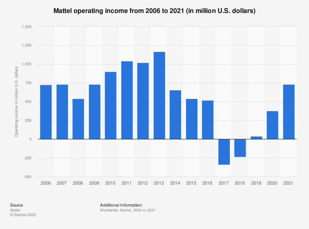 Statistic: Mattel operating income from 2006 to 2019 (in million U.S. dollars) | Statista