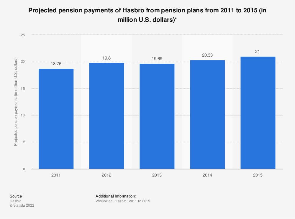 Statistic: Projected pension payments of Hasbro from pension plans from 2011 to 2015 (in million U.S. dollars)* | Statista