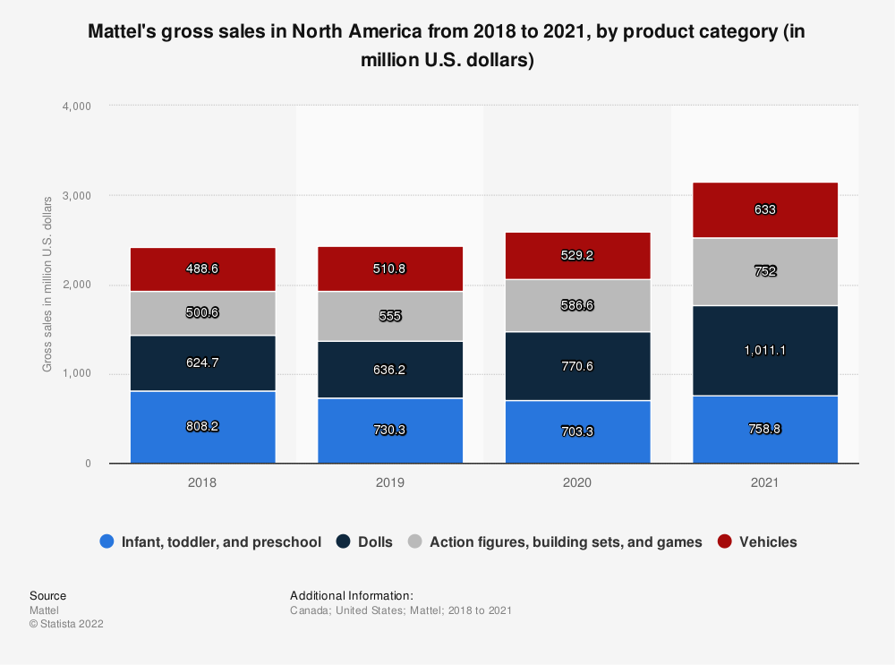 Statistic: Mattel's gross sales in North America from 2018 to 2019, by product category (in million U.S. dollars) | Statista