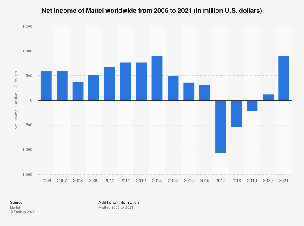 Statistic: Net income of Mattel worldwide from 2006 to 2019 (in million U.S. dollars) | Statista