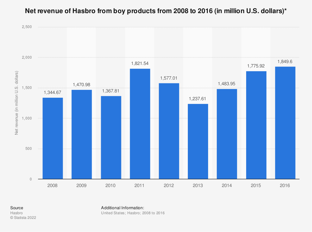 Statistic: Net revenue of Hasbro from boy products from 2008 to 2016 (in million U.S. dollars)* | Statista
