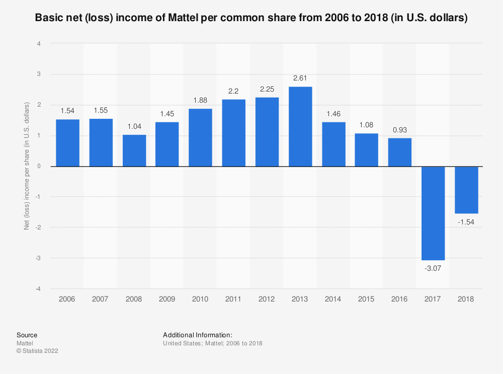 Statistic: Basic net (loss) income of Mattel per common share from 2006 to 2018 (in U.S. dollars) | Statista