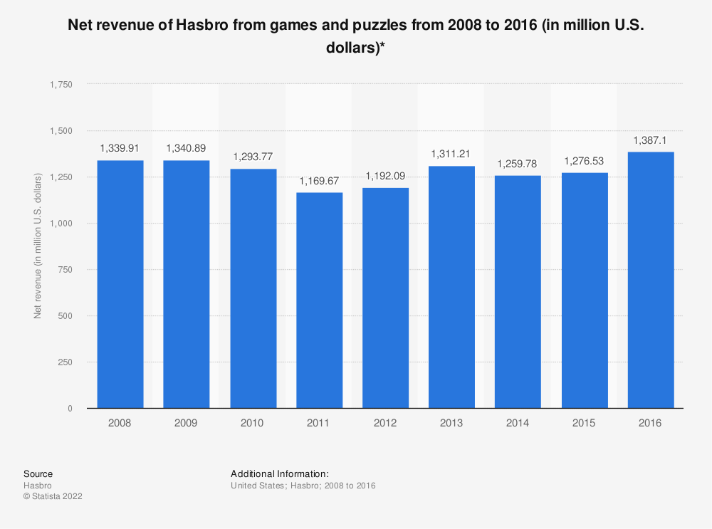 Statistic: Net revenue of Hasbro from games and puzzles from 2008 to 2016 (in million U.S. dollars)* | Statista