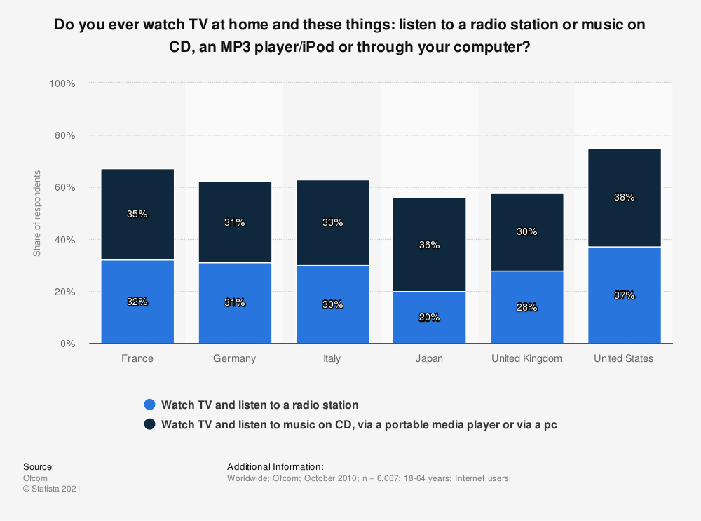 Statistic: Do you ever watch TV at home and these things: listen to a radio station or music on CD, an MP3 player/iPod or through your computer? | Statista