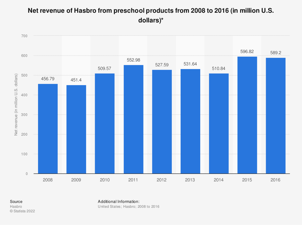 Statistic: Net revenue of Hasbro from preschool products from 2008 to 2016 (in million U.S. dollars)* | Statista