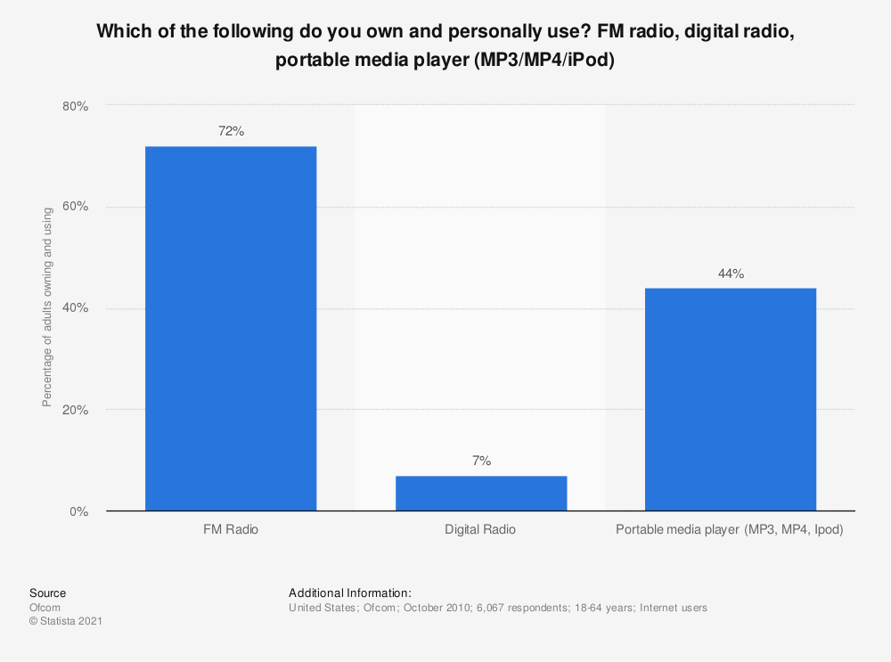 Statistic: Which of the following do you own and personally use? FM radio, digital radio, portable media player (MP3/MP4/iPod) | Statista