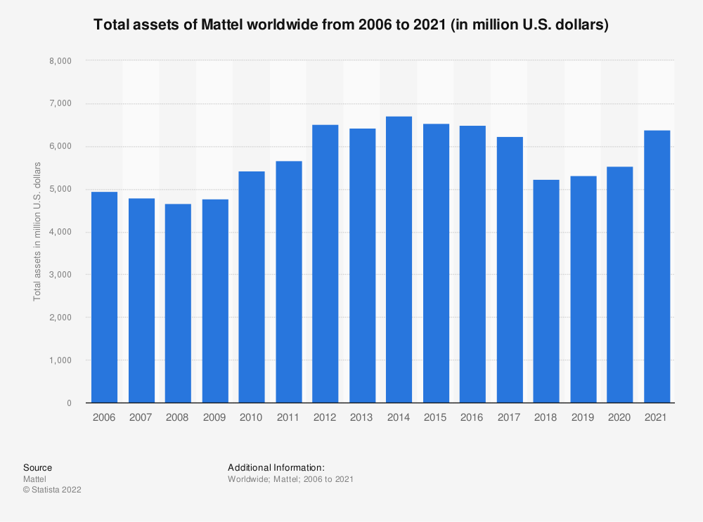 Statistic: Total assets of Mattel from 2006 to 2018 (in million U.S. dollars)* | Statista