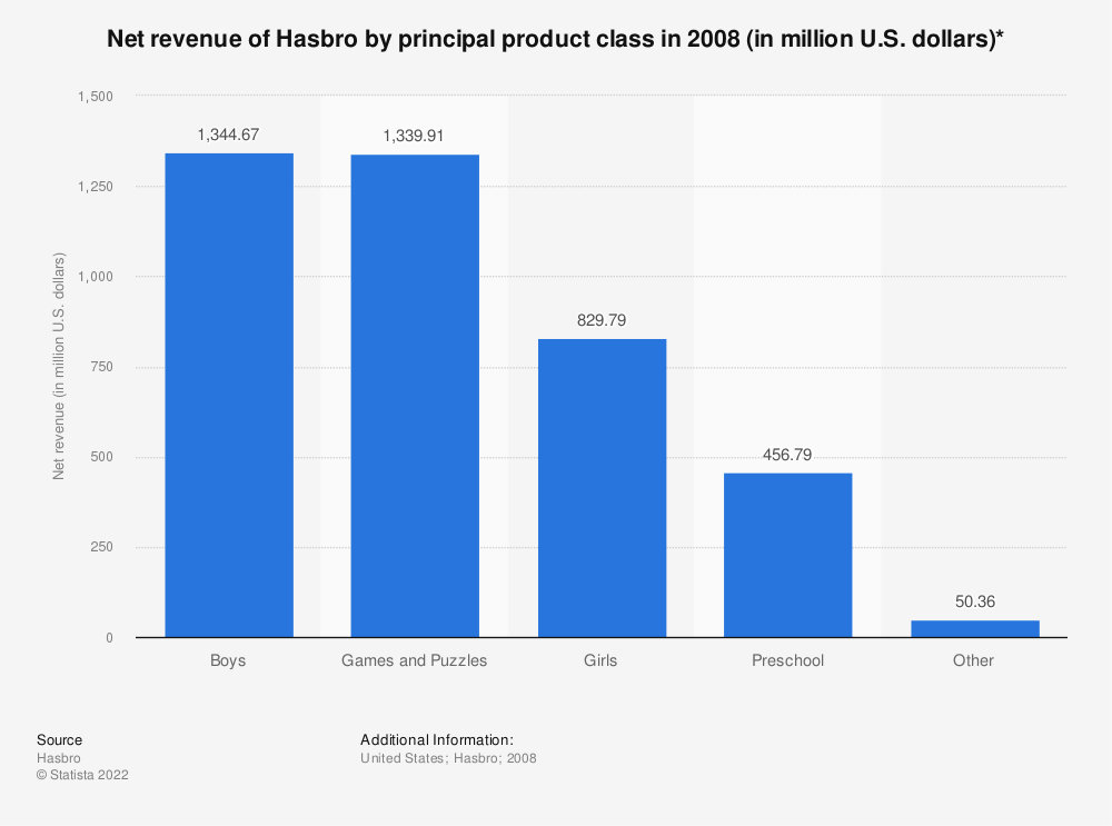 Statistic: Net revenue of Hasbro by principal product class in 2008 (in million U.S. dollars)* | Statista