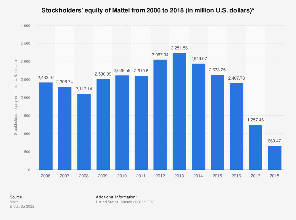 Statistic: Stockholders' equity of Mattel from 2006 to 2018 (in million U.S. dollars)* | Statista