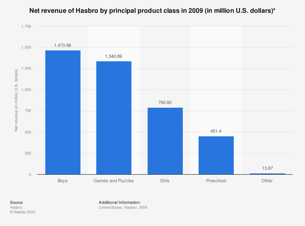 Statistic: Net revenue of Hasbro by principal product class in 2009 (in million U.S. dollars)* | Statista