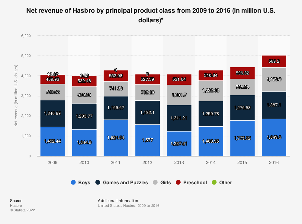Statistic: Net revenue of Hasbro by principal product class from 2009 to 2016 (in million U.S. dollars)* | Statista