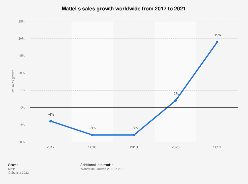 Statistic: Mattel's sales growth worldwide from 2017 to 2019 | Statista