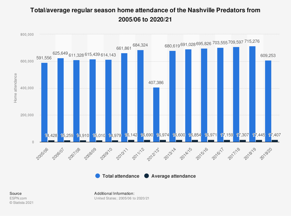 Statistic: Total/average regular season home attendance of the Nashville Predators from 2005/06 to 2019/20 | Statista
