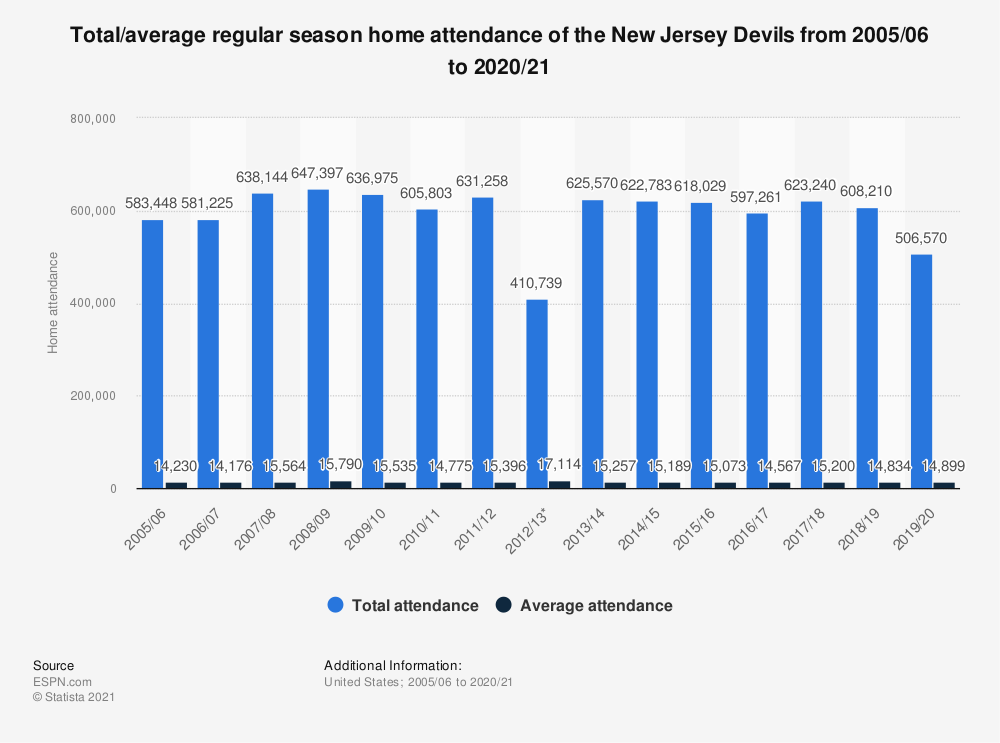 Statistic: Total/average regular season home attendance of the New Jersey Devils from 2005/06 to 2019/20 | Statista