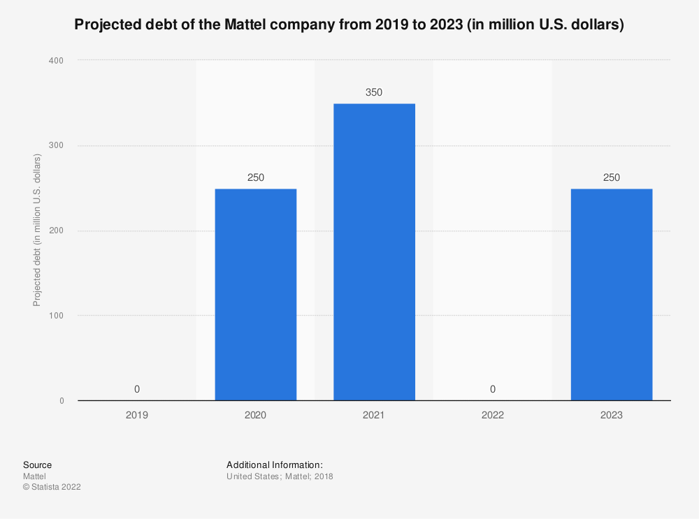 Statistic: Projected debt of the Mattel company from 2019 to 2023 (in million U.S. dollars) | Statista