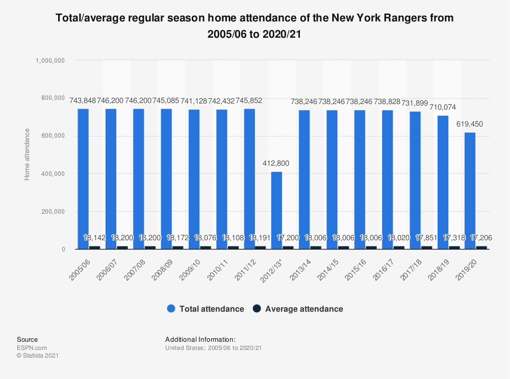 Statistic: Total/average regular season home attendance of the New York Rangers from 2005/06 to 2019/20 | Statista