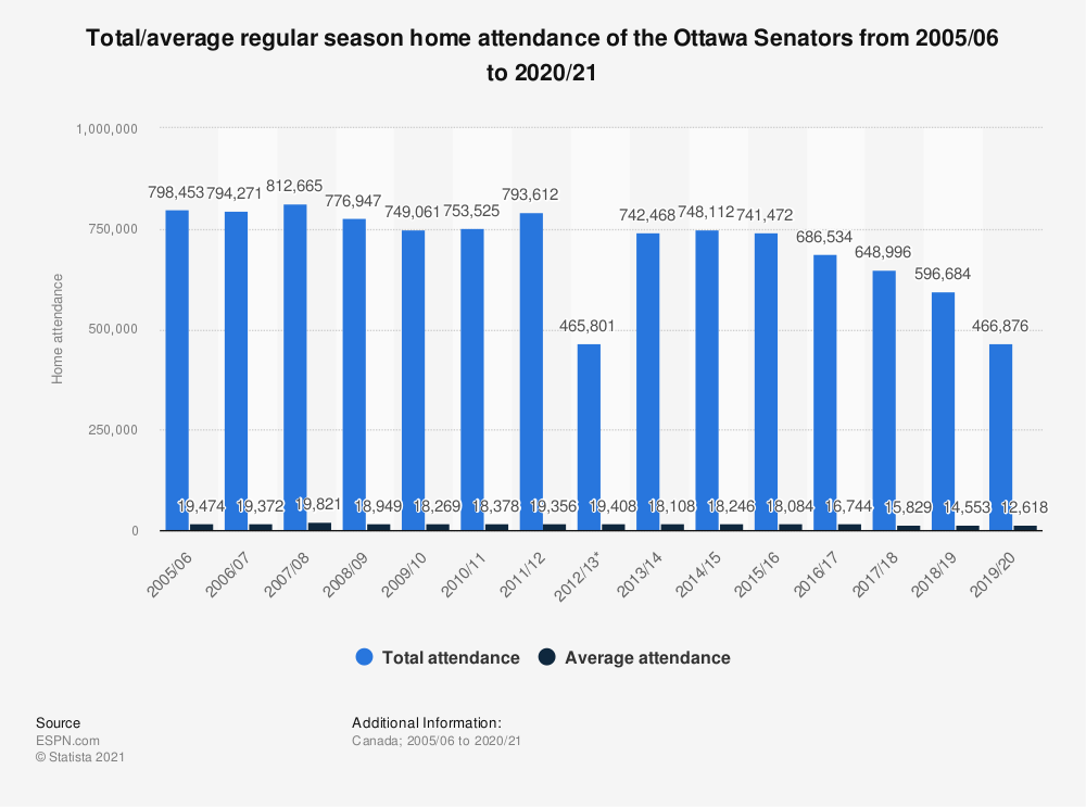 Statistic: Total/average regular season home attendance of the Ottawa Senators from 2005/06 to 2019/20 | Statista
